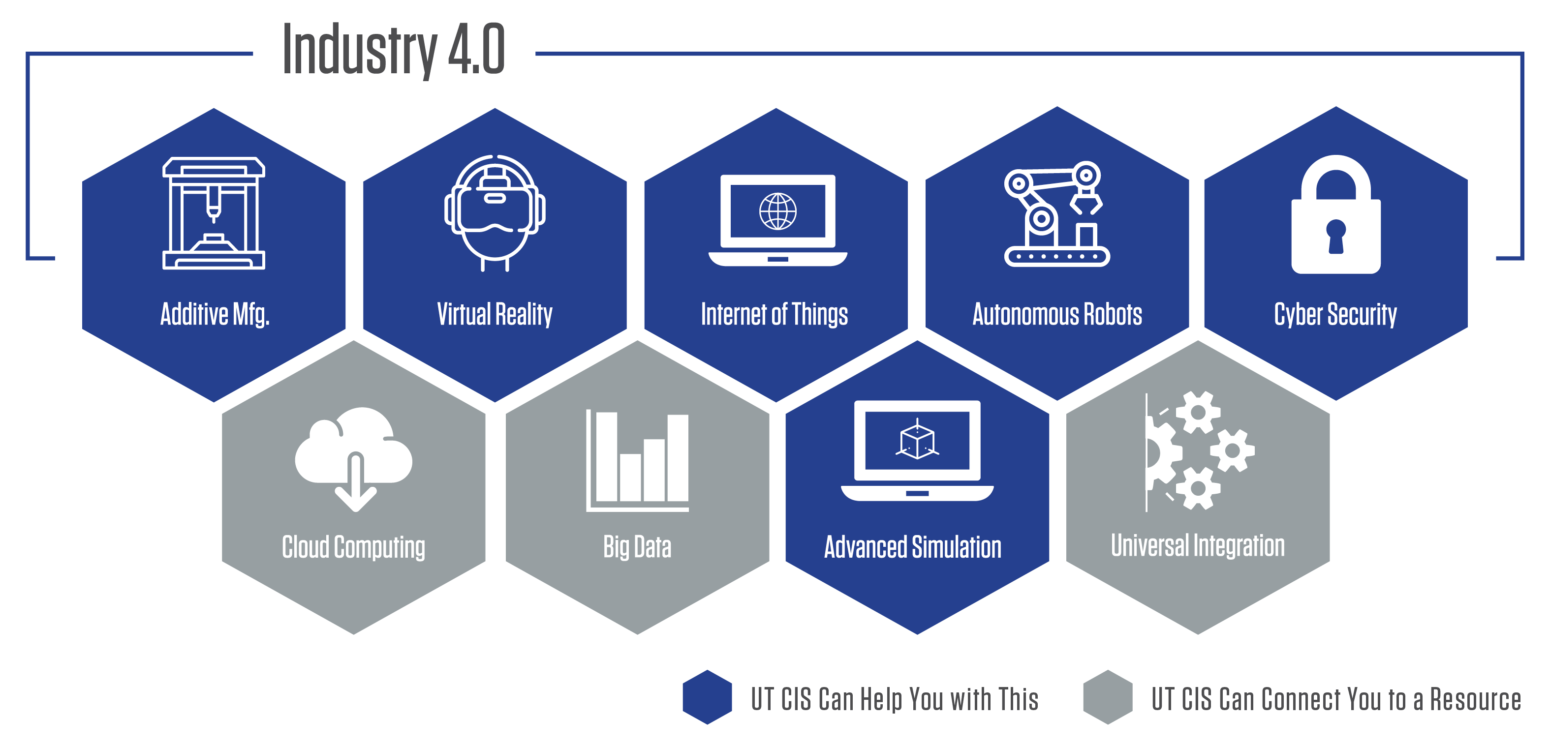 Industry 4.0 UT CIS