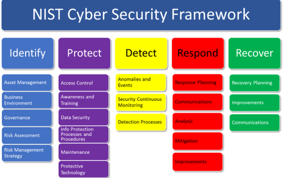 NIST Cybersecurity Framework UT CIS